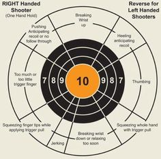 Free coaching for your handgun practice. Print it out on 8 ½ x 11 and use as a target.