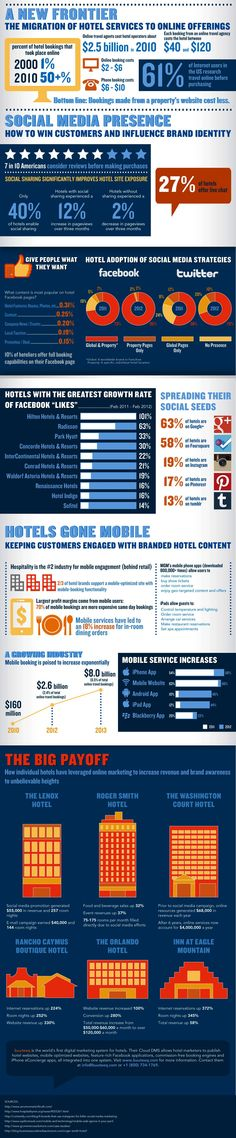 Digital Marketing Strategy for Hotel Industry | Internet Marketing, SEO Services