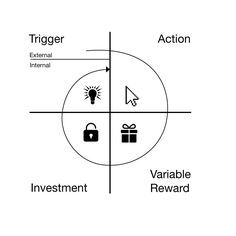 Triggers cue the user to take action and come in two types: external and internal. External triggers tell the user what to do next by placing information within the user's environment, while internal triggers do it through associations stored in the user's memory. Emotions such as dissatisfaction, fatigue, fear of loss, boredom, confusion and powerlessness are frequent internal triggers. During the 'action' phase, the user responds to the trigger.