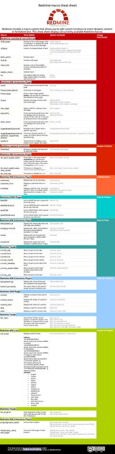 Redmine macro cheat Sheet for Redmine users