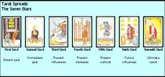 One of the Tarot spreads that gives a little more, Seven Stars is it!