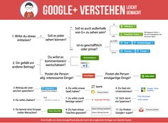 Google Verstehen