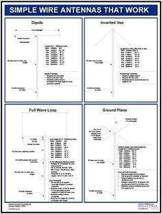 Antenna Chart