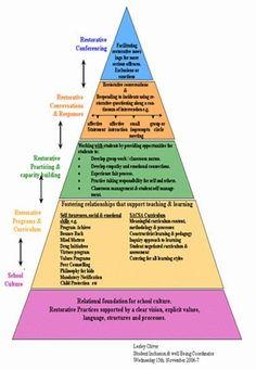 Explanations of the levels of restorative practice. Elementary School Counseling, School Social Work, School Counselor, Business School, School Leadership, Leadership Tips, Educational Leadership, Classroom Behavior Management, Student Behavior