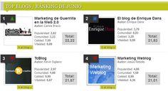 Nuevo blog en el podium de 'Top Blogs Marketing' de junio: 'Marketing de guerrilla en la web 2.0'.  Marketing de guerrilla en la web 2.0' ha incluido, entre otras, las entradas 'Cómo crear contenido para la eternidad', 'Un experimento CEO para aparecer en las sugerencias de la caja de Búsqueda de Google' y 'Cómo crear un post viral con ideas de terceros'.