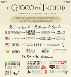 Trono di Spade. Tutto il mondo della serie. infografica Visiwa