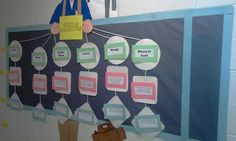 Simple Machine Man Bulletin Board (interactive flowchart) -simple machines pieces move-able