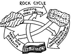 The Rock Cycle, interactive diagram, touch this picture