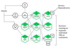Les Microservices sont-ils l'avenir des applications en entreprise ? Software Architecture Diagram, Technical Architecture, Spring Framework, Microsoft Office 365, Architecture Classique, It Management, Technology Management, Enterprise Architecture, Spring Boots