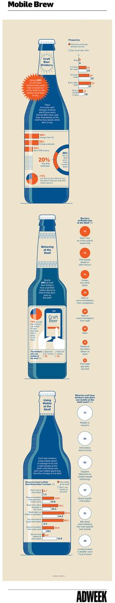 Infographic: Craft Beer Drinkers Consult Their Phones Before Opening Their Wallets