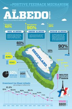 One of 4 infographics I developed for the Polar Seeds project. This one is about albedo effect in Greenland. Earth And Space Science, Life Science, Science And Nature, Science Curriculum, Science Classroom, Ap Environmental Science, Global Warming Climate Change, Remote Sensing, Climate Change Effects