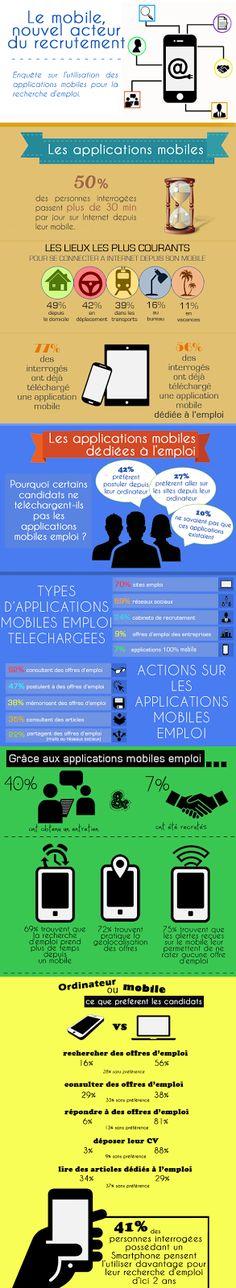 Une personne sur deux est équipé d'un mobile, aujourd'hui : quelles sont nos habitudes par rapport au recrutement ?