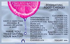 Water content of food. Supplements to your daily water needs.