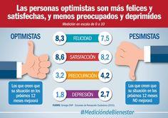 Las personas optimistas son 23,8% menos deprimidos que los pesimistas (@DNP_Colombia)