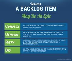 4 Reasons Your Backlog Items Might Really Be Epics - Scrum & Agile… Agile User Story, Agile Software Development, Lean Six Sigma, Business Analyst, Change Management, Leadership, How To Plan, Career, Learning