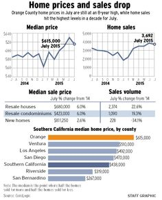 13 Best Real Estate images in 2015   Info graphics, Infographics
