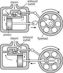 STEAM ENGINE PLANS ONLY horizontal mill type lathe CNC