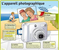 Fiche exposés : L'appareil photographique