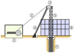 Schematic of headframe 1. hoist 2. cable 3. wheel 4. sheer 5. false edge 6. hoistroom 7. mineshaft