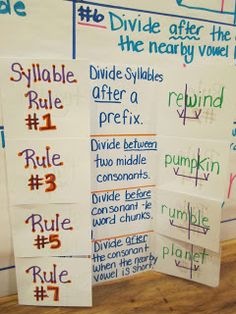 """syllable rule fodable, notice how the vowels are identified with a """"v"""", the vowel marks are connected, and then split, showing how there can only be one vowel sound per syllable"""