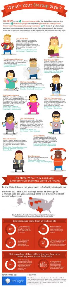 What Kind of Entrepreneur Are You? What is your startup style? - Infographic