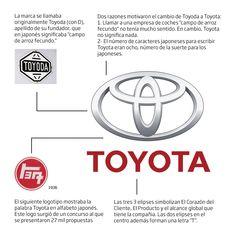 Historia logo Toyota