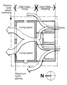 Illustration of minimising east and west glazing and providing adjustable external shading Passive Cooling, Passive Solar, Sustainable Architecture, Sustainable Design, Passive Design, Underground Homes, Garage Makeover, Contemporary House Plans, Passive House