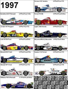 Formula One Grand Prix 1997 Cars Source: mtramiel Grand Prix, Nascar, Gp F1, Gilles Villeneuve, Formula 1 Car, F1 Racing, Drag Racing, Automotive Art, Vintage Racing