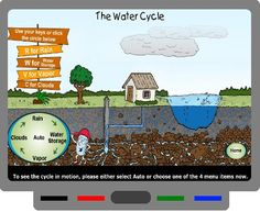 Thirstin's Water Cycle from epa.gov is an excellent animation of the water cycle. It is narrated and contains information on the 4 stages: Rain, Water Storage, Vapor and Clouds. It presents very well on the SMART Board. Looking for more water cycle activities? Click here.: