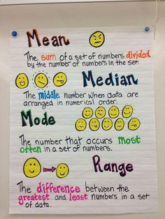 Mean, median, mode and range anchor chart! (Chart only) Math Charts, Math Anchor Charts, Math For Kids, Fun Math, Math Help, Math Resources, Math Activities, School Resources, Sixth Grade Math