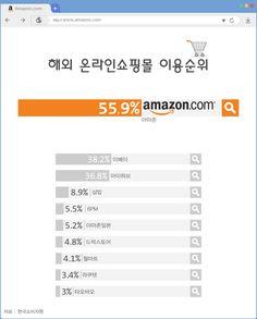 '쇼핑은 아마존, 배송은 몰테일' 해외직구 이용순위 발표 [인포그래픽] #Shopping / #Infographic ⓒ 비주얼다이브 무단 복사·전재·재배포 금지