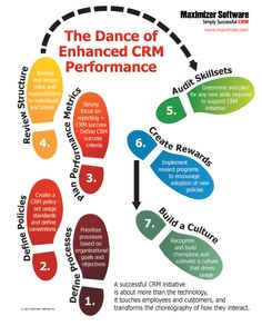 The Dance Of Enhanced CRM Performance #RelationshipMarketing #CRM #CustomerRelationshipMarketing