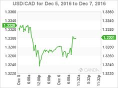 The Canadian dollar is unchanged in the Tuesday session. In North American trade, USD/CAD is trading at 1.3280. On the release front, Canada's trade deficit narrowed to C$1.1 billion, smaller than the estimate of C$2.1 billion. In the US, there are no major events on the schedule.In the US, the trade deficit jumped to $42.6 … #USD/CAD. #CanadianDollar. #forexfriendloan. #forextradingtips.  #forexfriends. https://forexfriendloan.blogspot.com