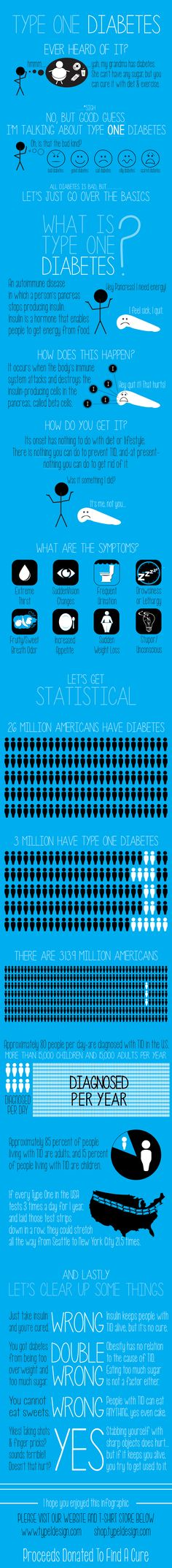 Type 1 Diabetes Infographic