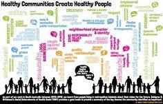 Community model based on Social Determinants of Health Gum Health, Health Class, Oral Health, Health Education, Education Quotes, Public Health, Mental Health, Community Health Nursing