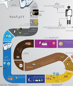 This infographic presents data and knowledge of steps of hajj and umrah , and a tour guide that help haj in his trip .