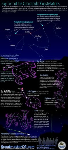 Constellations in the northern circumpolar sky include Auriga, Camelopardalis, Cassiopeia, Cepheus, Draco, Lynx, Perseus, Ursa Major, and Ursa Minor. These constellations are always visible in the night sky of the Northern Hemisphere.
