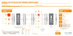 soft-drink-supply-chain