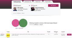 Analiza y conoce nuevos e interesantes usuarios de Twitter