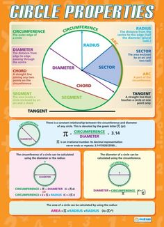 Circle Properties Poster with definitions of key vocabulary. Gcse Maths Revision, Math Properties, E Learning, Handout, Math Charts, Math Poster, Math Formulas, 7th Grade Math, Sixth Grade