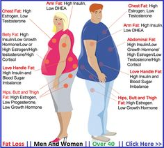 Nutrition – Fat Loss For Men & Women Over 40.  #Nutrition #Fatloss #Men #Women #Weightloss