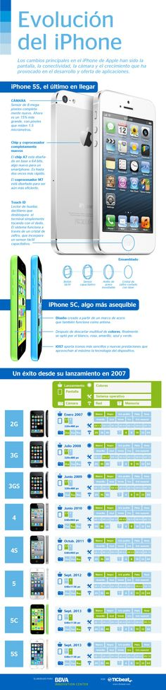 La evolución del iPhone #infografia #infographic #apple