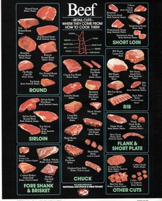 Cuts of Beef for Grilling