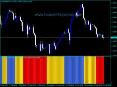 1701 Best Free Forex MT4 Indicators images in 2018 | Buy