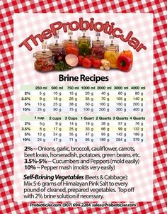Brine calculation chart - this might come in handy if I end up with one pickling cucumber again.