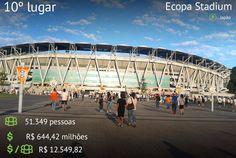 """Ranking dos 25 Estádios mais caros das últimas quatro Copas do Mundo. * """"Ecopa Stadium"""", Japão. 10º lugar."""