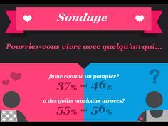 Freins à la vie de couple ! Infographie