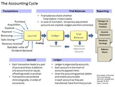 The accounting cycle. Transactions are entered into the journal as the first step in the accounting cycle. The journal is organized chronologically, that is, entries are added one after another in the order they occur. Journal entries are transferred to a Accounting Notes, Accounting Cycle, Accounting Education, Accounting Classes, Accounting Basics, Accounting Student, Bookkeeping And Accounting, Bookkeeping Business, Small Business Accounting