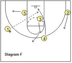 Basketball Play, MSU - Coach's Clipboard #Basketball Coaching