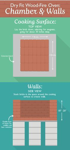 Building a DIY Dry Fit Wood Fired Brick Pizza Oven: The Chamber and Walls